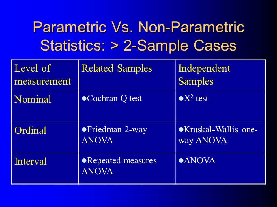 Parametric Vs. Non-Parametric Statistics: > 2-Sample Cases Level of measurement Related SamplesIndependent Samples Nominal Cochran Q test X 2 test Ord