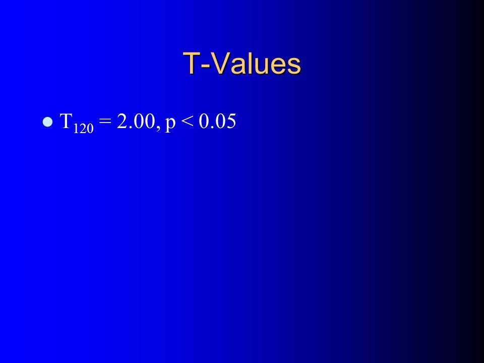 T-Values T 120 = 2.00, p < 0.05