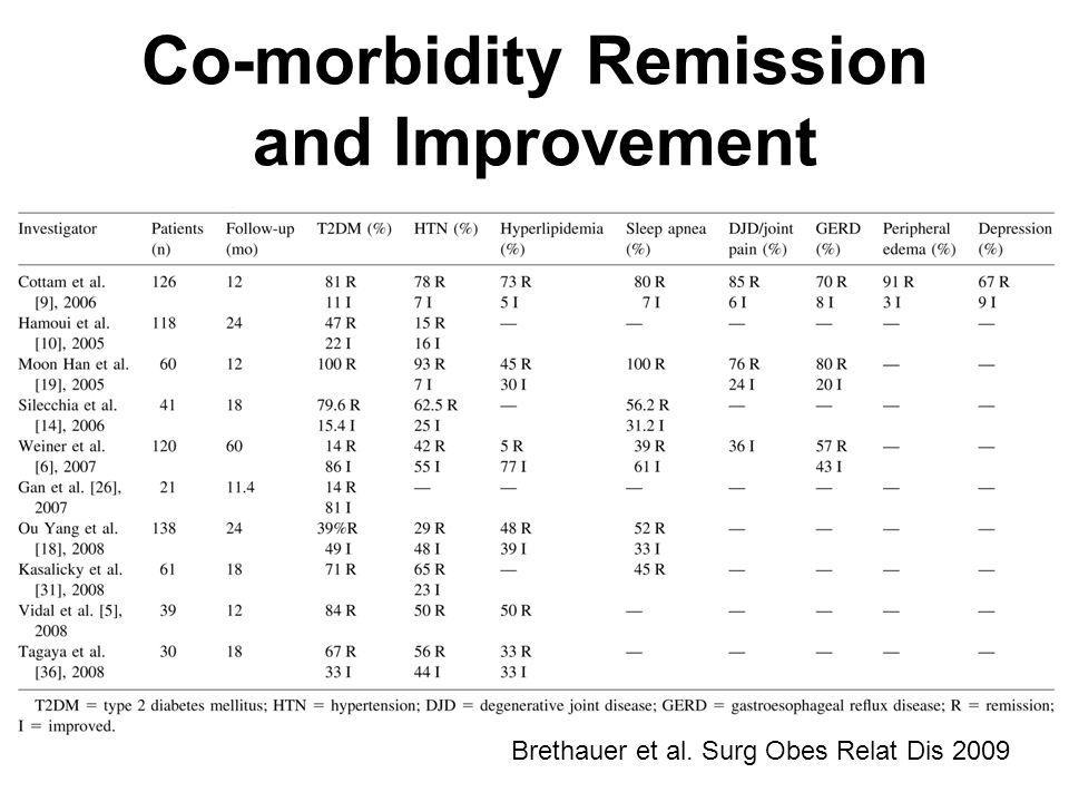 Co-morbidity Remission and Improvement Brethauer et al. Surg Obes Relat Dis 2009