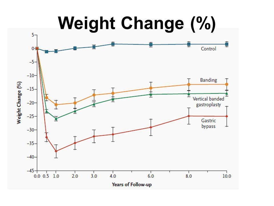 Weight Change (%)