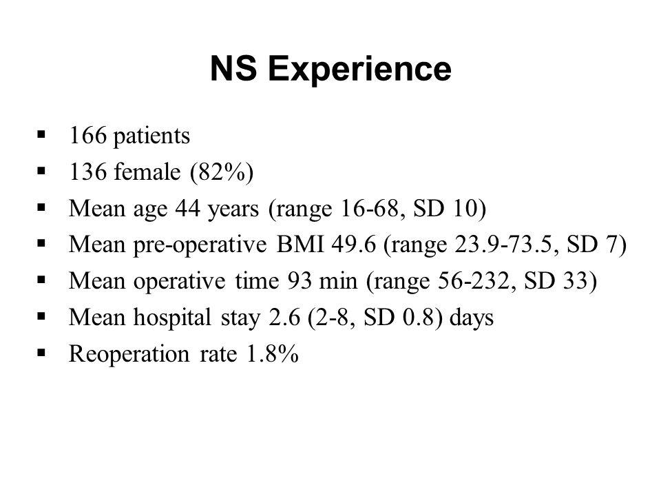 NS Experience  166 patients  136 female (82%)  Mean age 44 years (range 16-68, SD 10)  Mean pre-operative BMI 49.6 (range 23.9-73.5, SD 7)  Mean