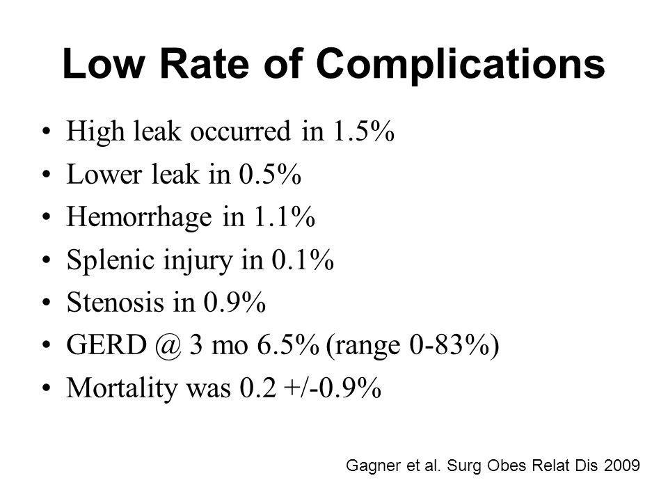 Low Rate of Complications High leak occurred in 1.5% Lower leak in 0.5% Hemorrhage in 1.1% Splenic injury in 0.1% Stenosis in 0.9% GERD @ 3 mo 6.5% (r