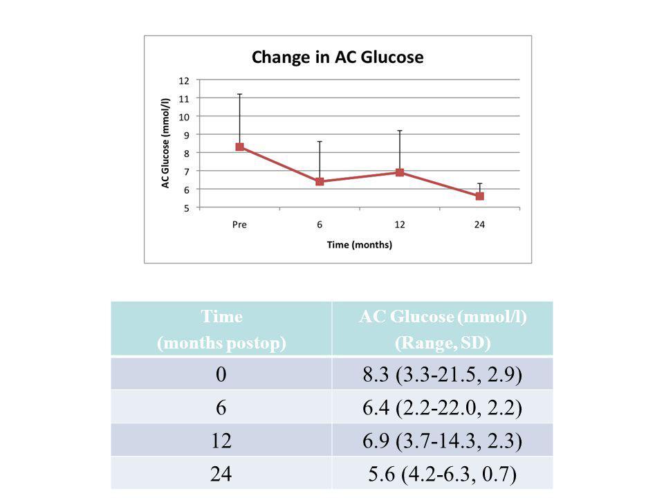 Time (months postop) AC Glucose (mmol/l) (Range, SD) 08.3 (3.3-21.5, 2.9) 66.4 (2.2-22.0, 2.2) 126.9 (3.7-14.3, 2.3) 245.6 (4.2-6.3, 0.7)