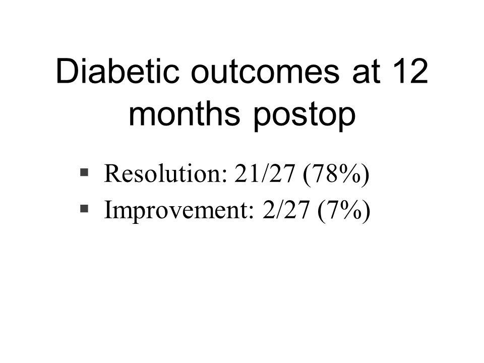 Diabetic outcomes at 12 months postop  Resolution: 21/27 (78%)  Improvement: 2/27 (7%)