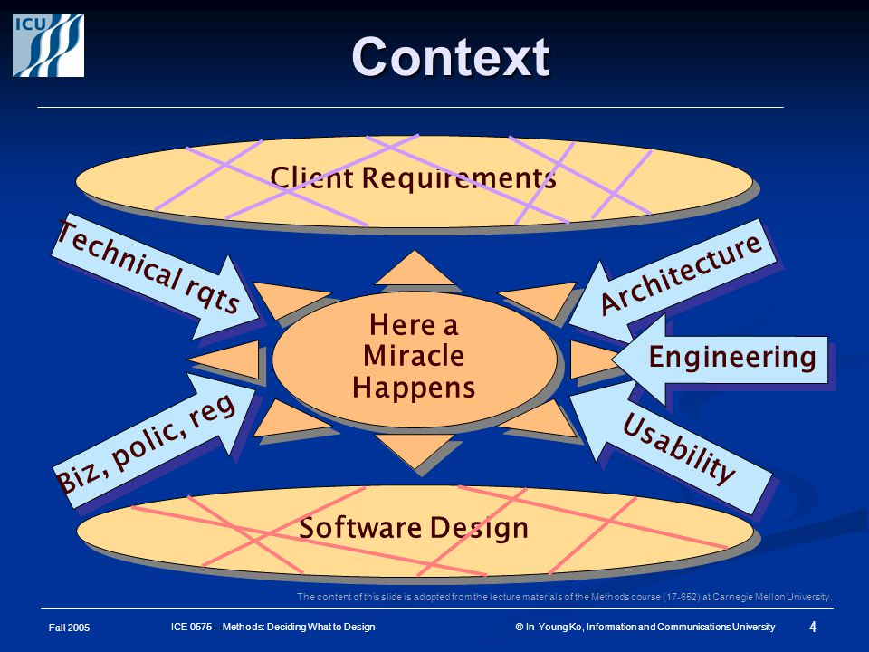 Fall 2005 4 ICE 0575 – Methods: Deciding What to Design © In-Young Ko, Information and Communications University Context Client Requirements Software Design Here a Miracle Happens Technical rqts Architecture Biz, polic, reg Usability Engineering The content of this slide is adopted from the lecture materials of the Methods course (17-652) at Carnegie Mellon University.