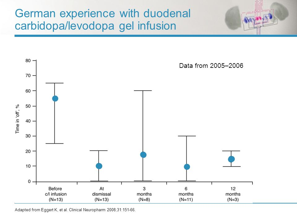 German experience with duodenal carbidopa/levodopa gel infusion Adapted from Eggert K, et al.