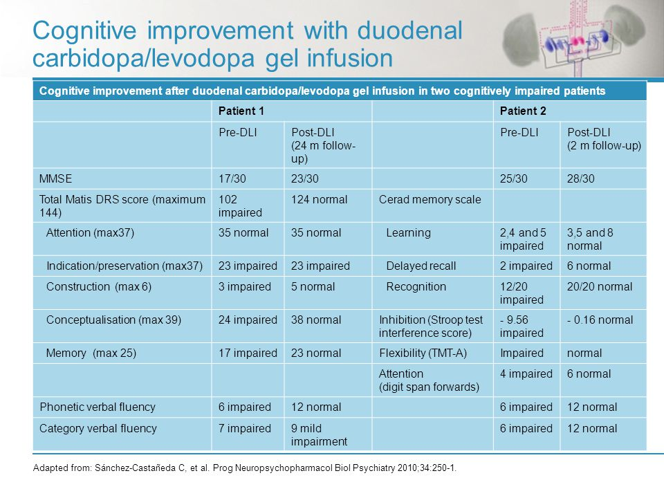 Cognitive improvement with duodenal carbidopa/levodopa gel infusion Cognitive improvement after duodenal carbidopa/levodopa gel infusion in two cognitively impaired patients Patient 1Patient 2 Pre-DLIPost-DLI (24 m follow- up) Pre-DLIPost-DLI (2 m follow-up) MMSE17/3023/3025/3028/30 Total Matis DRS score (maximum 144) 102 impaired 124 normalCerad memory scale Attention (max37)35 normal Learning2,4 and 5 impaired 3,5 and 8 normal Indication/preservation (max37)23 impaired Delayed recall2 impaired6 normal Construction (max 6)3 impaired5 normalRecognition12/20 impaired 20/20 normal Conceptualisation (max 39)24 impaired38 normalInhibition (Stroop test interference score) - 9.56 impaired - 0.16 normal Memory (max 25)17 impaired23 normalFlexibility (TMT-A)Impairednormal Attention (digit span forwards) 4 impaired6 normal Phonetic verbal fluency6 impaired12 normal6 impaired12 normal Category verbal fluency7 impaired9 mild impairment 6 impaired12 normal Adapted from: Sánchez-Castañeda C, et al.