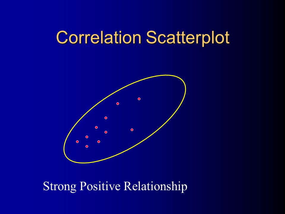 Correlation Scatterplot Strong Positive Relationship