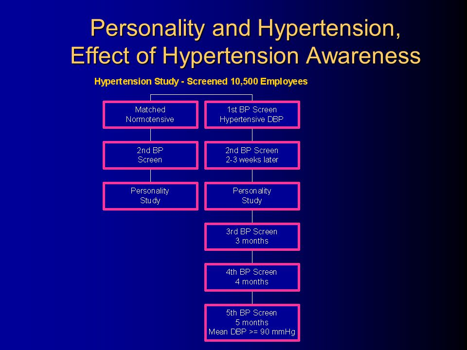 Personality and Hypertension, Effect of Hypertension Awareness