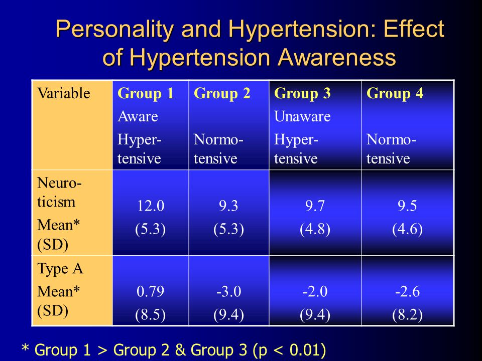 Personality and Hypertension: Effect of Hypertension Awareness VariableGroup 1 Aware Hyper- tensive Group 2 Normo- tensive Group 3 Unaware Hyper- tensive Group 4 Normo- tensive Neuro- ticism Mean* (SD) 12.0 (5.3) 9.3 (5.3) 9.7 (4.8) 9.5 (4.6) Type A Mean* (SD) 0.79 (8.5) -3.0 (9.4) -2.0 (9.4) -2.6 (8.2) * Group 1 > Group 2 & Group 3 (p < 0.01)