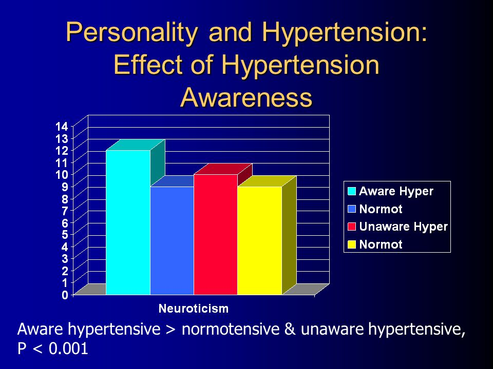 Personality and Hypertension: Effect of Hypertension Awareness Aware hypertensive > normotensive & unaware hypertensive, P < 0.001