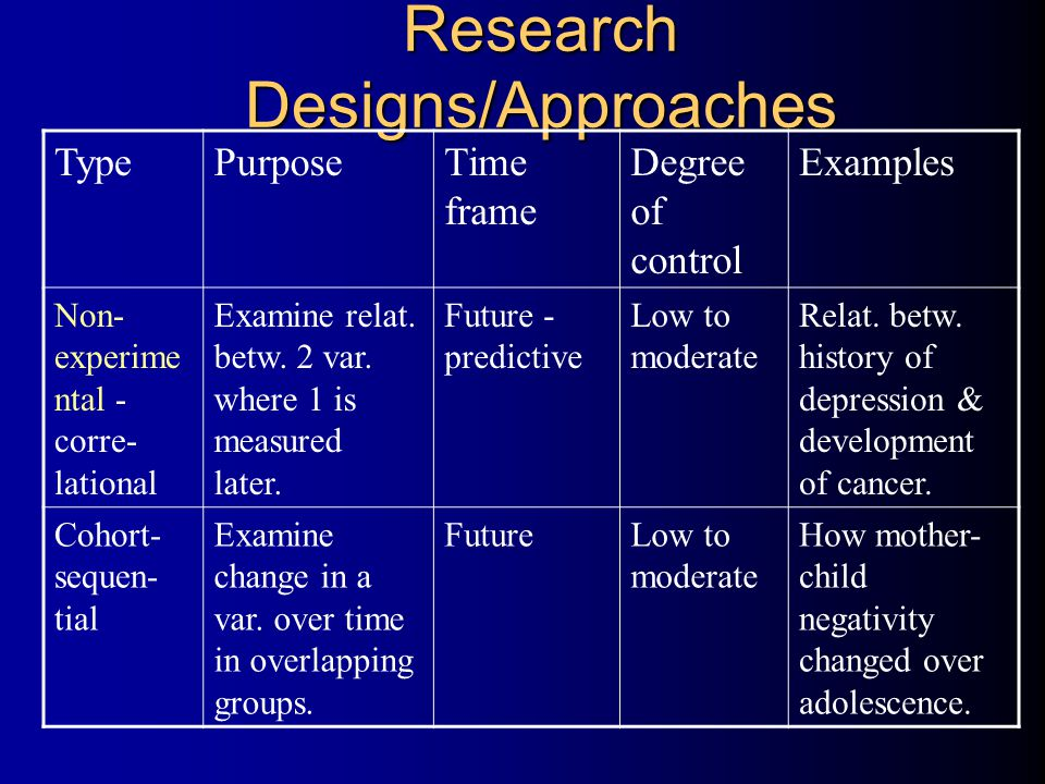 Research Designs/Approaches TypePurposeTime frame Degree of control Examples Non- experime ntal - corre- lational Examine relat.
