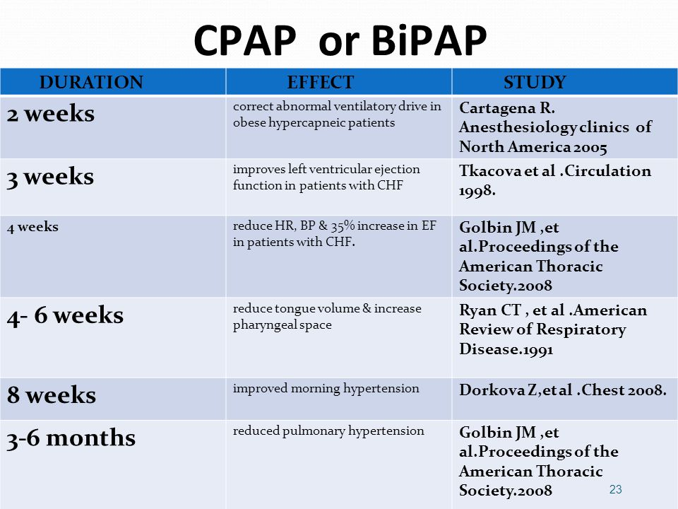 CPAP or BiPAP DURATION EFFECT STUDY 2 weeks correct abnormal ventilatory drive in obese hypercapneic patients Cartagena R.