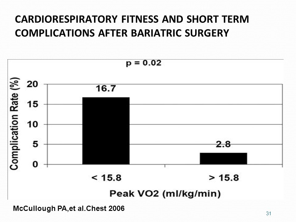 CARDIORESPIRATORY FITNESS AND SHORT TERM COMPLICATIONS AFTER BARIATRIC SURGERY 31 McCullough PA,et al.Chest 2006