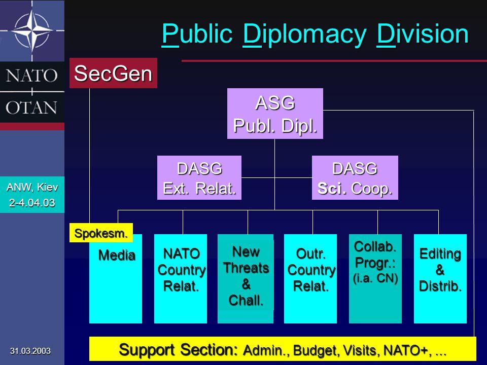 ANW, Kiev 2-4.04.03 31.03.2003 NATO PDD Public Diplomacy Division Media NATOCountryRelat. NewThreats&Chall. Outr.CountryRelat. Collab.Progr.: (i.a. CN