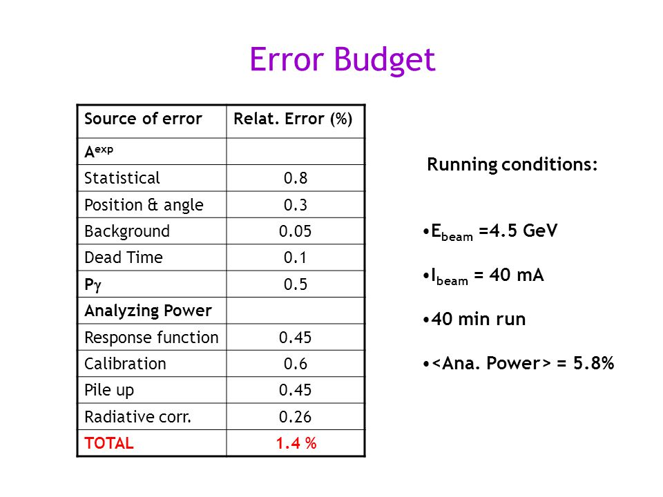 Error Budget Source of errorRelat.