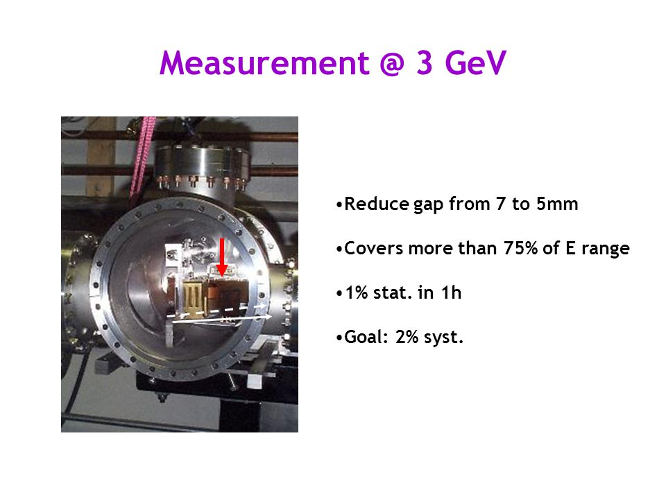 Measurement @ 3 GeV Reduce gap from 7 to 5mm Covers more than 75% of E range 1% stat.