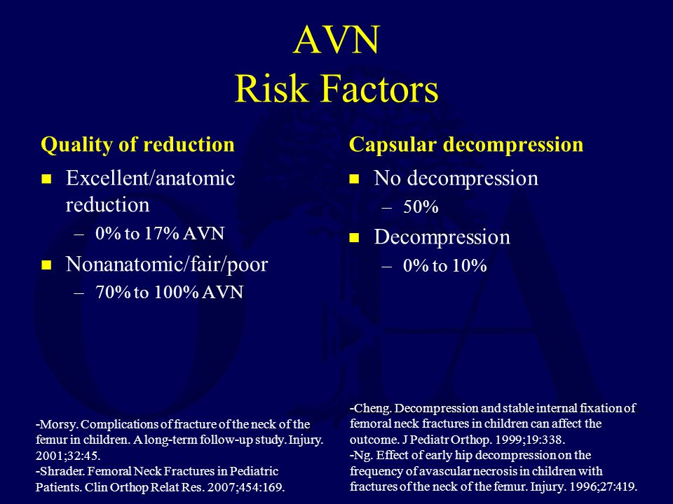 AVN Risk Factors Quality of reduction Excellent/anatomic reduction –0% to 17% AVN Nonanatomic/fair/poor –70% to 100% AVN Capsular decompression No dec