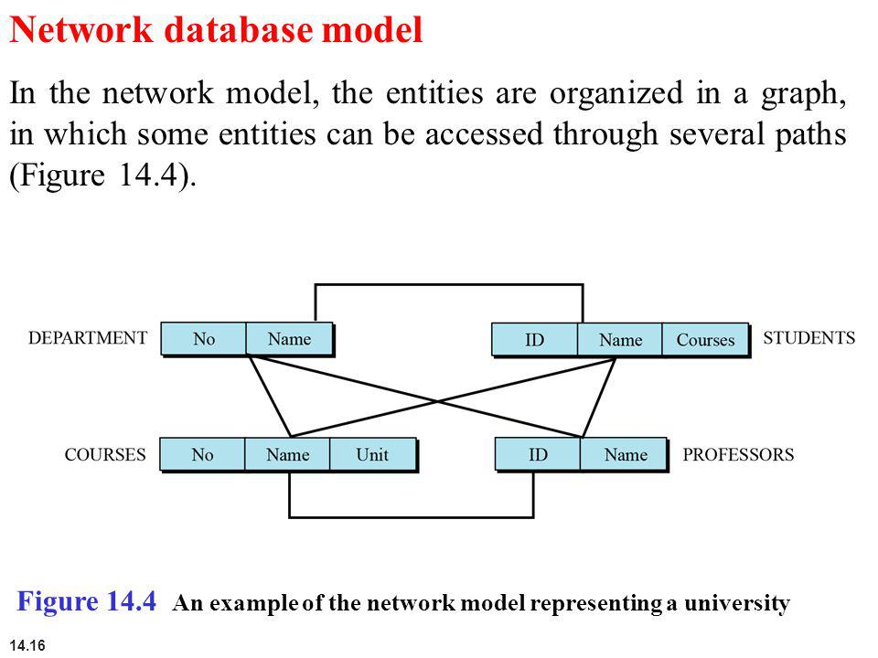 14.16 Network database model In the network model, the entities are organized in a graph, in which some entities can be accessed through several paths