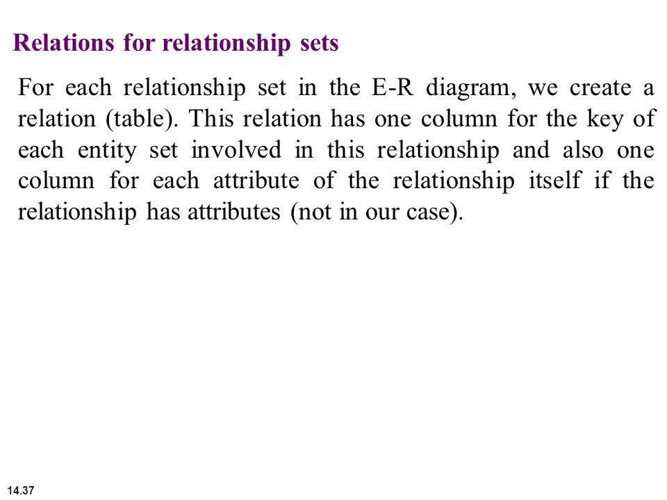 14.37 Relations for relationship sets For each relationship set in the E-R diagram, we create a relation (table). This relation has one column for the