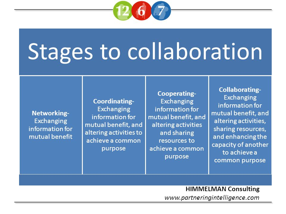 Stages to collaboration Networking- Exchanging information for mutual benefit Coordinating- Exchanging information for mutual benefit, and altering activities to achieve a common purpose Cooperating- Exchanging information for mutual benefit, and altering activities and sharing resources to achieve a common purpose Collaborating- Exchanging information for mutual benefit, and altering activities, sharing resources, and enhancing the capacity of another to achieve a common purpose HIMMELMAN Consulting www.partneringintelligence.com
