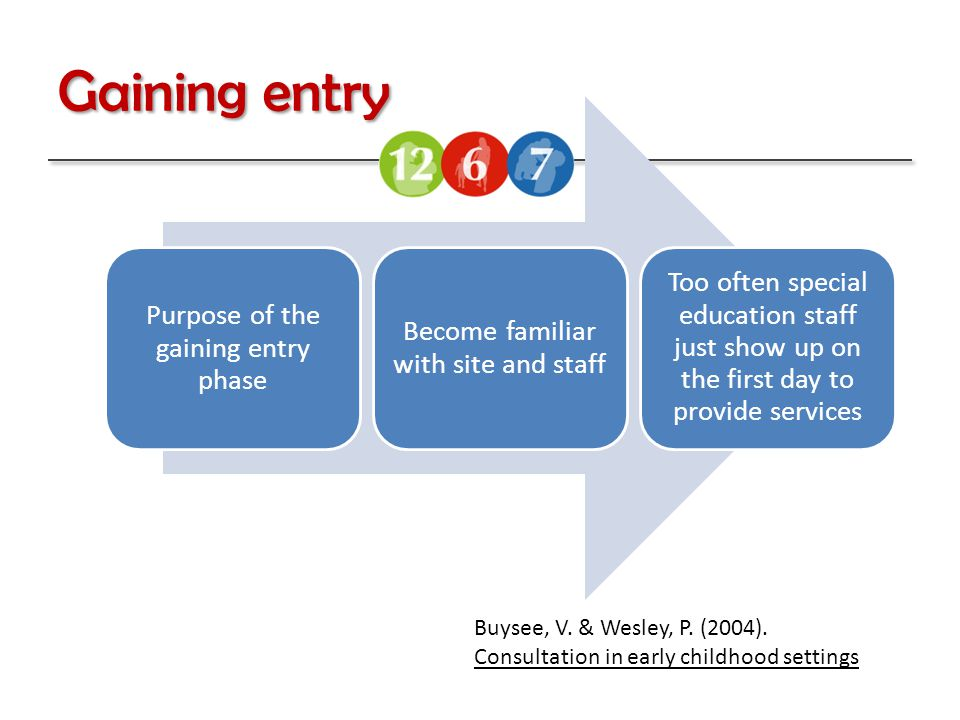 Purpose of the gaining entry phase Become familiar with site and staff Too often special education staff just show up on the first day to provide services Buysee, V.