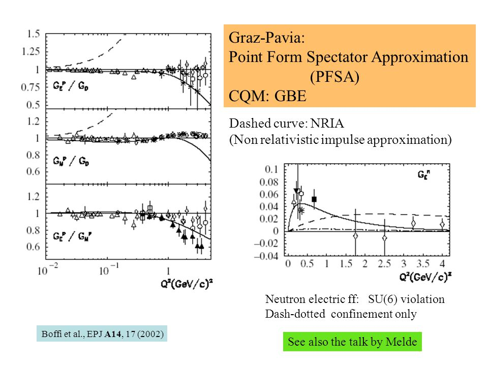 Graz-Pavia: Point Form Spectator Approximation (PFSA) CQM: GBE Boffi et al., EPJ A14, 17 (2002) Neutron electric ff: SU(6) violation Dash-dotted confinement only Dashed curve: NRIA (Non relativistic impulse approximation) See also the talk by Melde