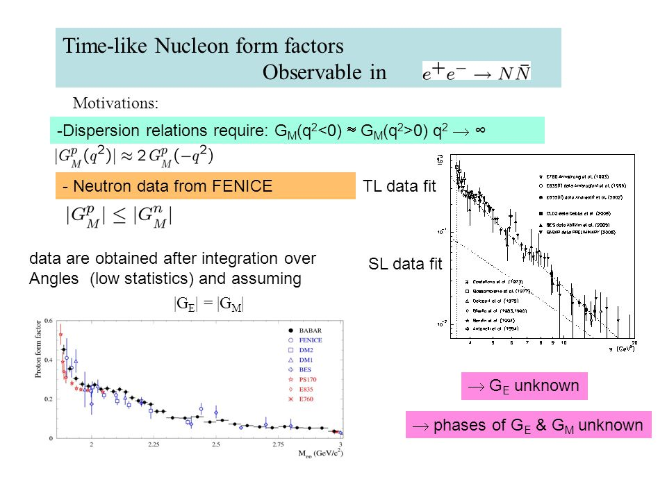 Time-like Nucleon form factors Observable in TL data fit SL data fit Motivations: -Dispersion relations require: G M (q 2 0) q 2  ∞ - Neutron data from FENICE data are obtained after integration over Angles (low statistics) and assuming |G E | = |G M |  G E unknown  phases of G E & G M unknown