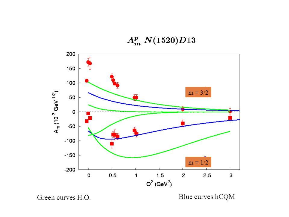 Blue curves hCQM Green curves H.O. m = 3/2 m = 1/2