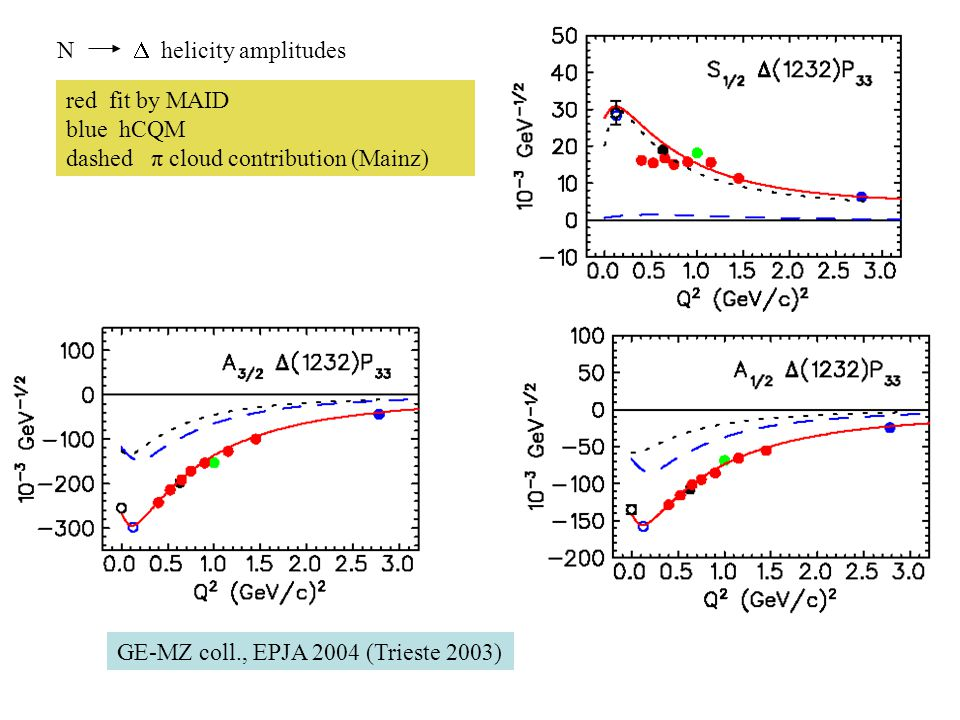 N  helicity amplitudes red fit by MAID blue hCQM dashed π cloud contribution (Mainz) GE-MZ coll., EPJA 2004 (Trieste 2003)