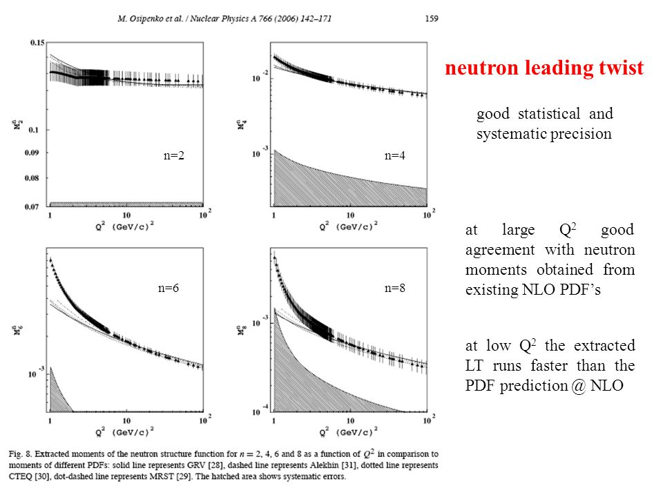 neutron leading twist at large Q 2 good agreement with neutron moments obtained from existing NLO PDF's at low Q 2 the extracted LT runs faster than the PDF prediction @ NLO n=4n=2 n=6n=8 good statistical and systematic precision