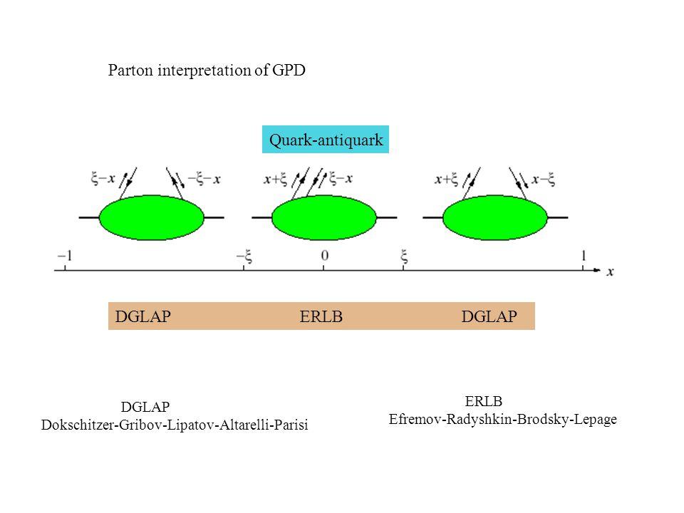 Parton interpretation of GPD DGLAP ERLB DGLAP DGLAP Dokschitzer-Gribov-Lipatov-Altarelli-Parisi ERLB Efremov-Radyshkin-Brodsky-Lepage Quark-antiquark