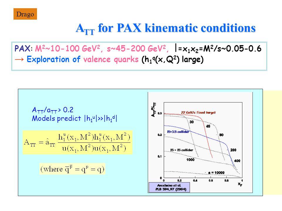 PAX: M 2 ~10-100 GeV 2, s~45-200 GeV 2,  =x 1 x 2 =M 2 /s~0.05-0.6 → Exploration of valence quarks (h 1 q (x,Q 2 ) large) A TT for PAX kinematic conditions A TT /a TT > 0.2 Models predict |h 1 u |>>|h 1 d | Drago