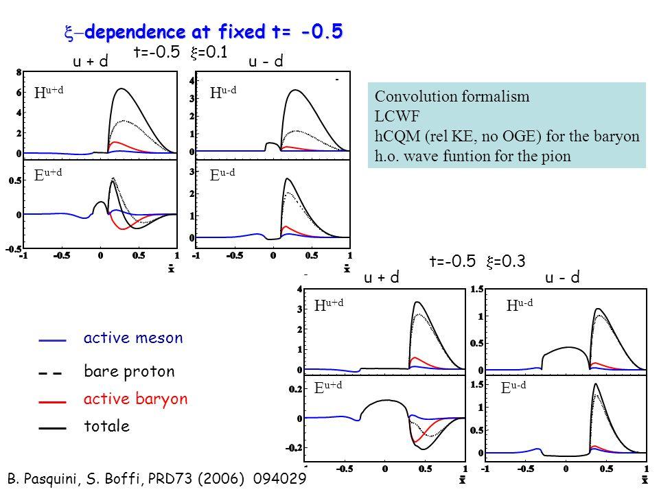 active meson bare proton active baryon totale  dependence at fixed t= -0.5 t=-0.5  =0.1 t=-0.5  =0.3 u + d u - d H u+d H u-d E u+d E u-d B.