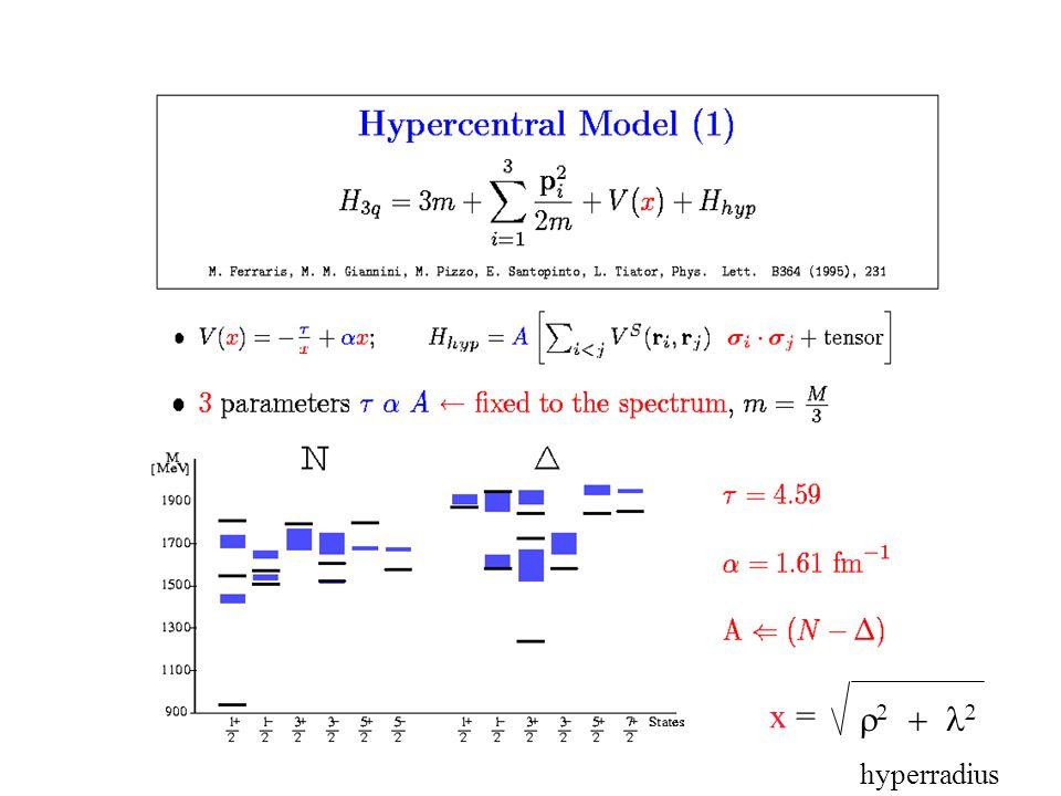 x =     hyperradius
