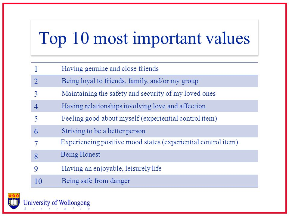 Top 10 most important values 1 Having genuine and close friends 2 Being loyal to friends, family, and/or my group 3 Maintaining the safety and security of my loved ones 4 Having relationships involving love and affection 5 Feeling good about myself (experiential control item) 6 Striving to be a better person 7 Experiencing positive mood states (experiential control item) 8 Being Honest 9 Having an enjoyable, leisurely life 10 Being safe from danger