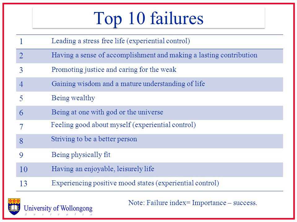 Top 10 failures 1 Leading a stress free life (experiential control) 2 Having a sense of accomplishment and making a lasting contribution 3 Promoting justice and caring for the weak 4 Gaining wisdom and a mature understanding of life 5 Being wealthy 6 Being at one with god or the universe 7 Feeling good about myself (experiential control) 8 Striving to be a better person 9 Being physically fit 10 Having an enjoyable, leisurely life 13 Experiencing positive mood states (experiential control) Note: Failure index= Importance – success.