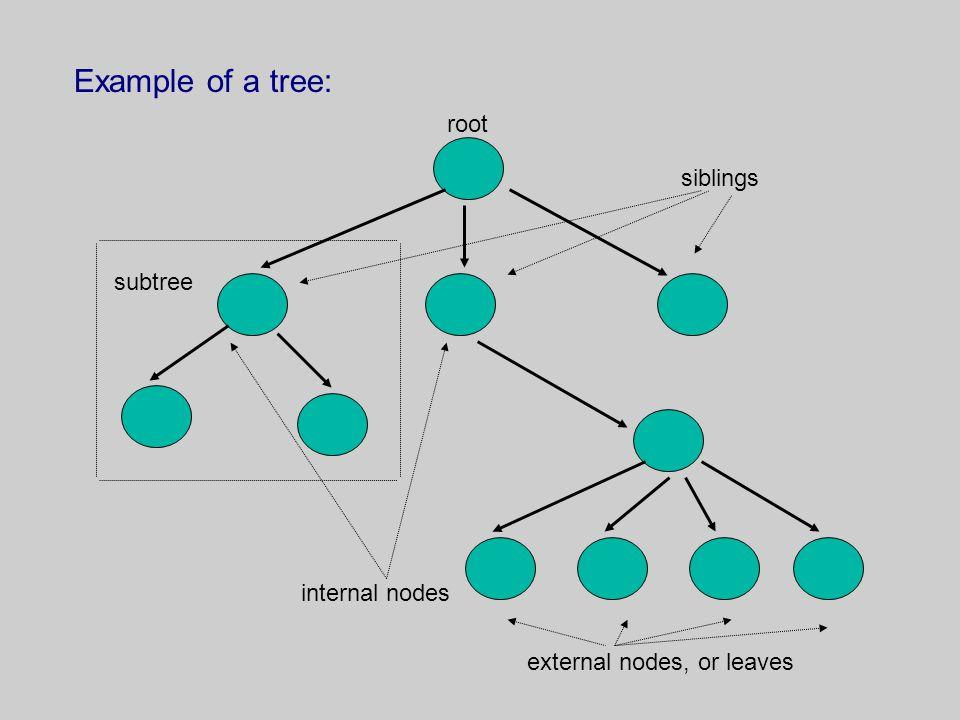 Example of a tree: root siblings subtree internal nodes external nodes, or leaves