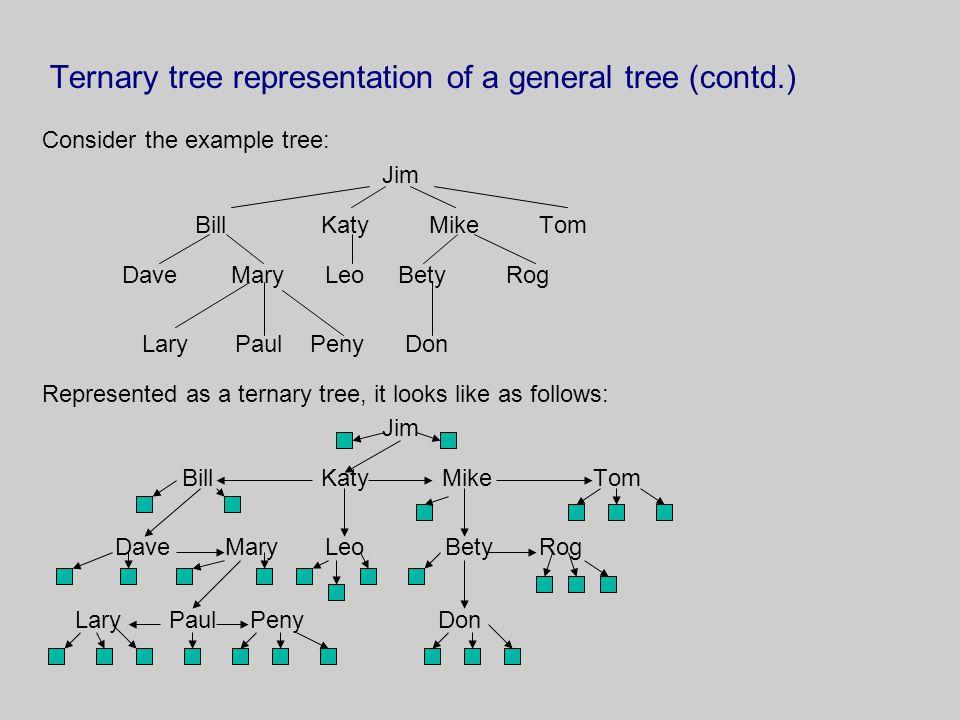 Ternary tree representation of a general tree (contd.) Consider the example tree: Jim Bill Katy Mike Tom Dave Mary Leo Bety Rog Lary Paul Peny Don Rep