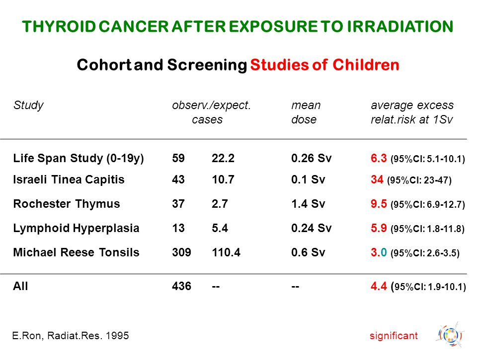 THYROID CANCER AFTER EXPOSURE TO IRRADIATION Cohort and Screening Studies of Children Studyobserv./expect.mean average excess cases dose relat.risk at