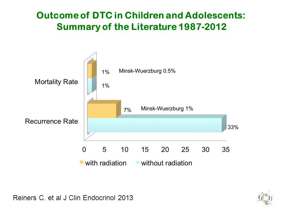Outcome of DTC in Children and Adolescents: Summary of the Literature 1987-2012 Reiners C. et al J Clin Endocrinol 2013