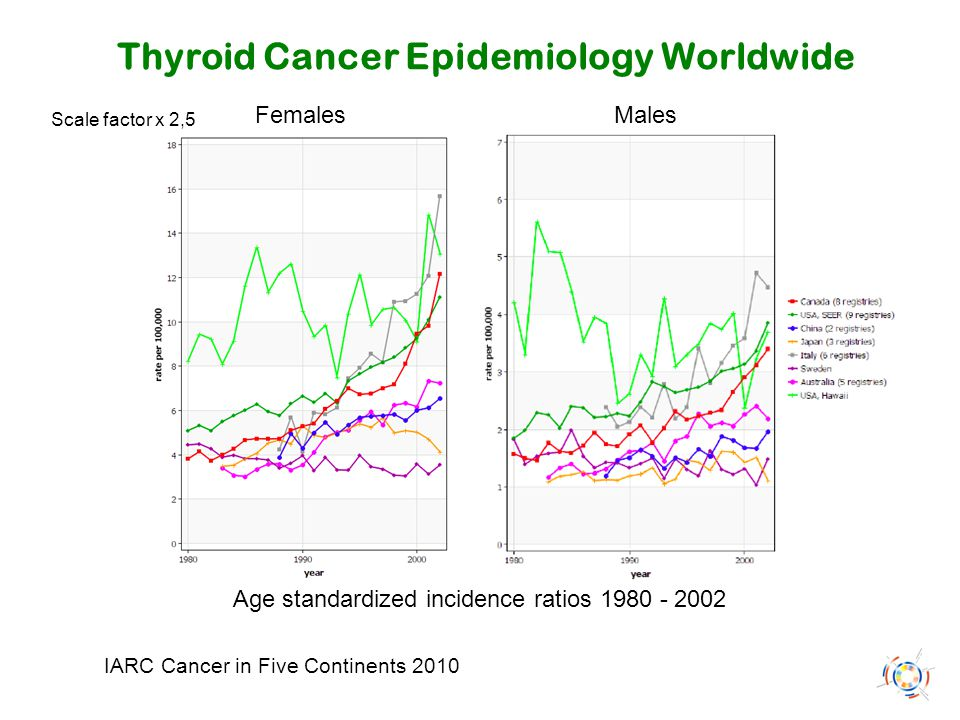 Thyroid Cancer Epidemiology Worldwide IARC Cancer in Five Continents 2010 Age standardized incidence ratios 1980 - 2002 Females Males Scale factor x 2