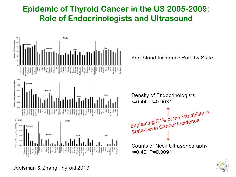 Epidemic of Thyroid Cancer in the US 2005-2009: Role of Endocrinologists and Ultrasound Udelsman & Zhang Thyroid 2013 Age Stand.Incidence Rate by Stat