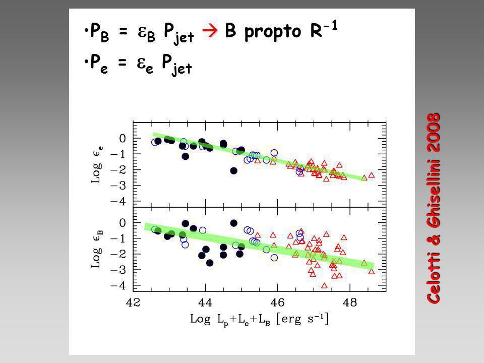 P B =  B P jet  B propto R -1 P e =  e P jet Celotti & Ghisellini 2008