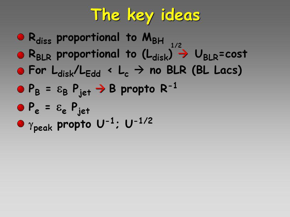 The key ideas R diss proportional to M BH R BLR proportional to (L disk )  U BLR =cost For L disk /L Edd < L c  no BLR (BL Lacs) P B =  B P jet  B propto R -1 P e =  e P jet   peak propto U -1 ; U -1/2 1/2