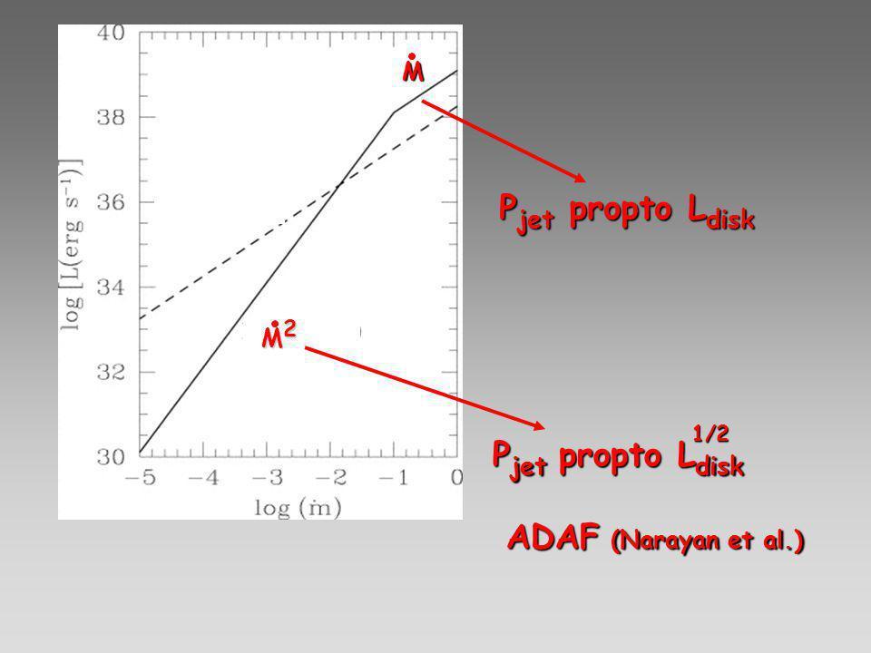 M2 M2 M2 M2 M ADAF (Narayan et al.) P jet propto L disk 1/2