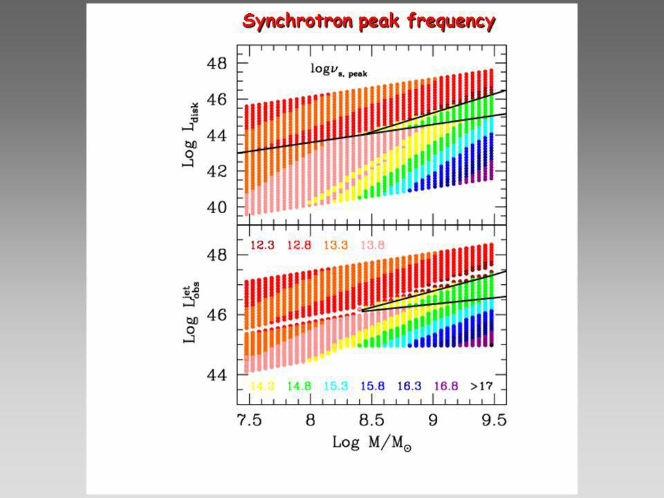 Synchrotron peak frequency