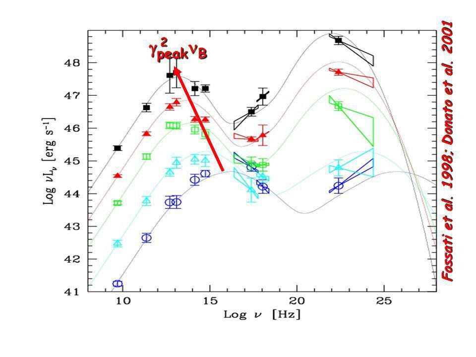 Fossati et al. 1998; Donato et al. 2001  peak B 2