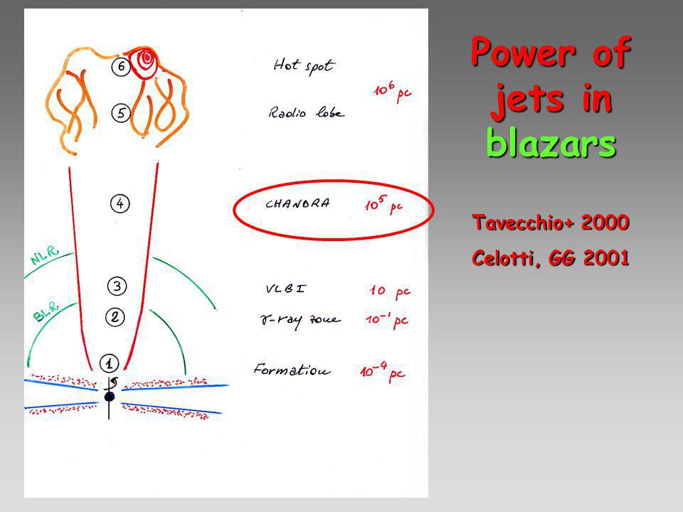 Power of jets in blazars Tavecchio+ 2000 Celotti, GG 2001