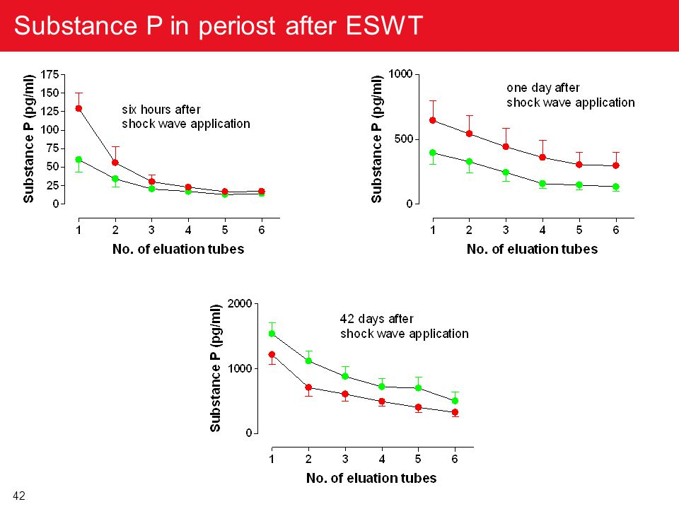 42 Clin Orthop Relat Res (2003) Substance P in periost after ESWT